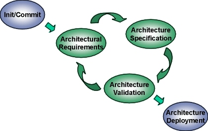 Architecture Design Technical Process architecture design technical process stephens in inspiration